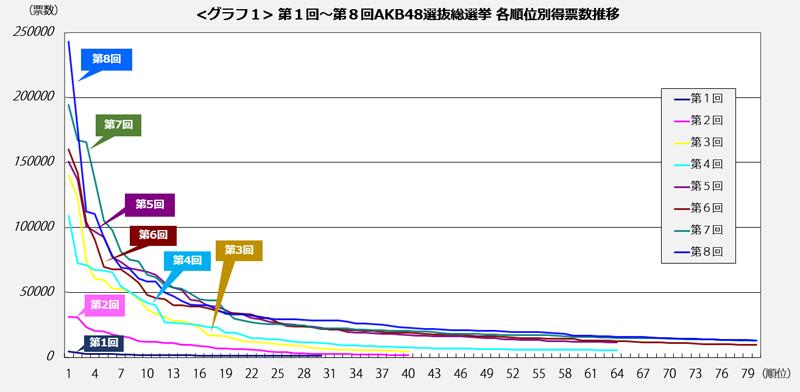 <グラフ1>第1回~第8回AKB48選抜総選挙 各順位別得票数推移