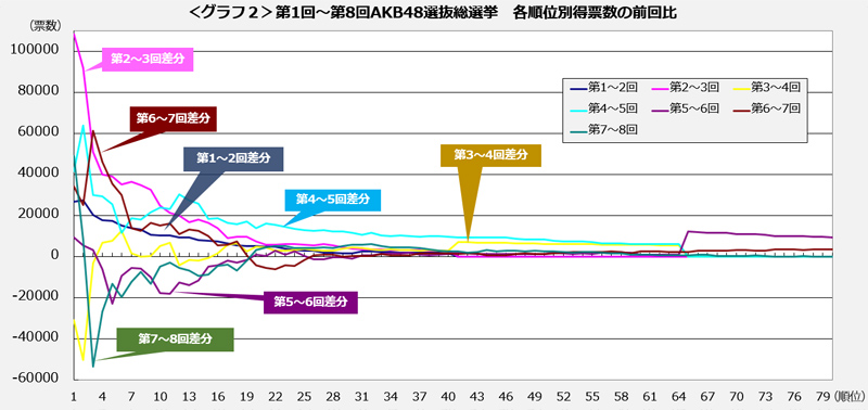 <グラフ2>第1回~第8回AKB48選抜総選挙 各順位別得票数の前回比