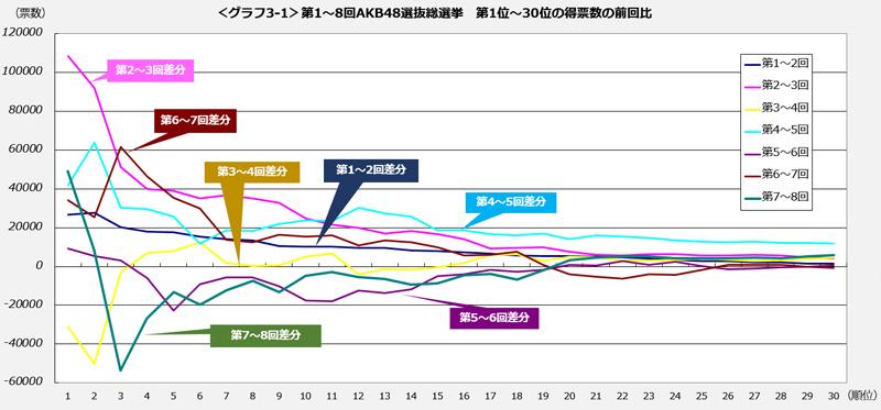 <グラフ3-1>第1~8回AKB48選抜総選挙 第1位~30位の得票数の前回比
