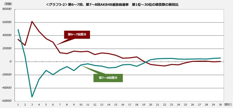 <グラフ3-2>第6~7回、第7~8回AKB48選抜総選挙 第1位~30位の得票数の前回比