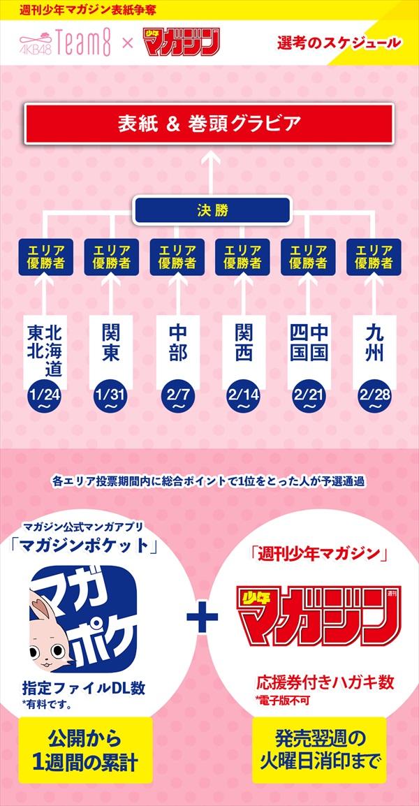 AKB48チーム8「マガジン」ソロ表紙争奪戦・選考スケジュール